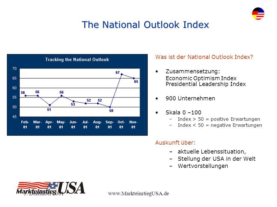 3. Dezember 2001www.MarkteinstiegUSA.de The National Outlook Index Was ist der National Outlook Index? Zusammensetzung: Economic Optimism Index Presid