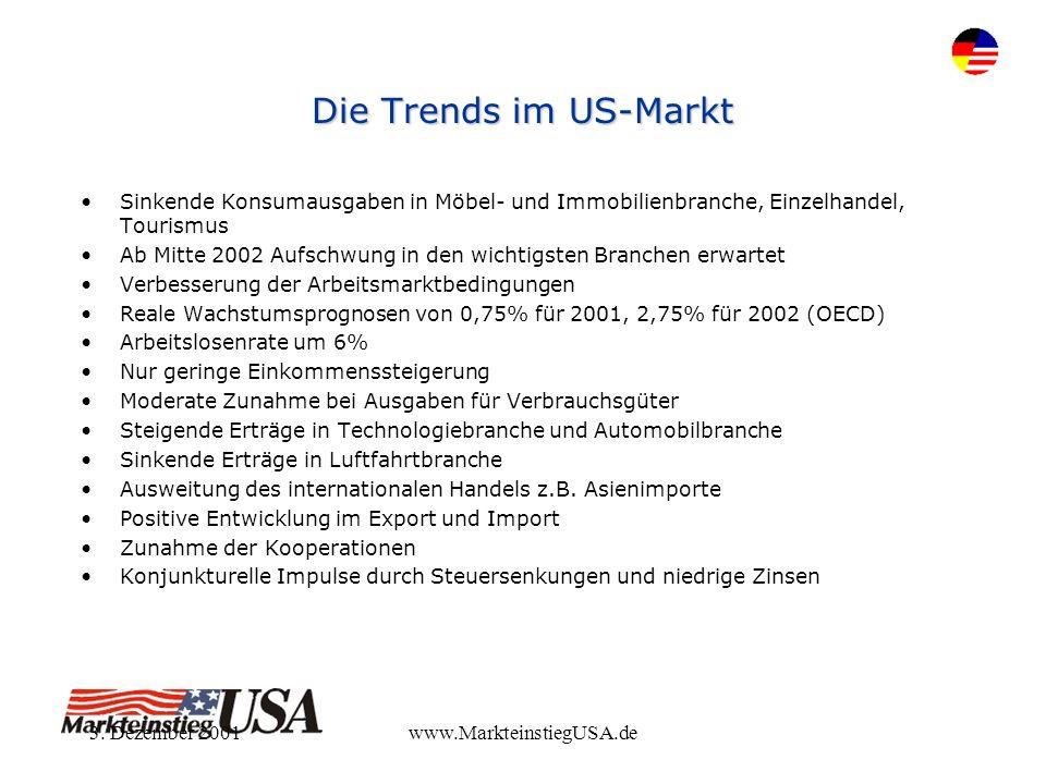 3. Dezember 2001www.MarkteinstiegUSA.de Die Trends im US-Markt Sinkende Konsumausgaben in Möbel- und Immobilienbranche, Einzelhandel, Tourismus Ab Mit