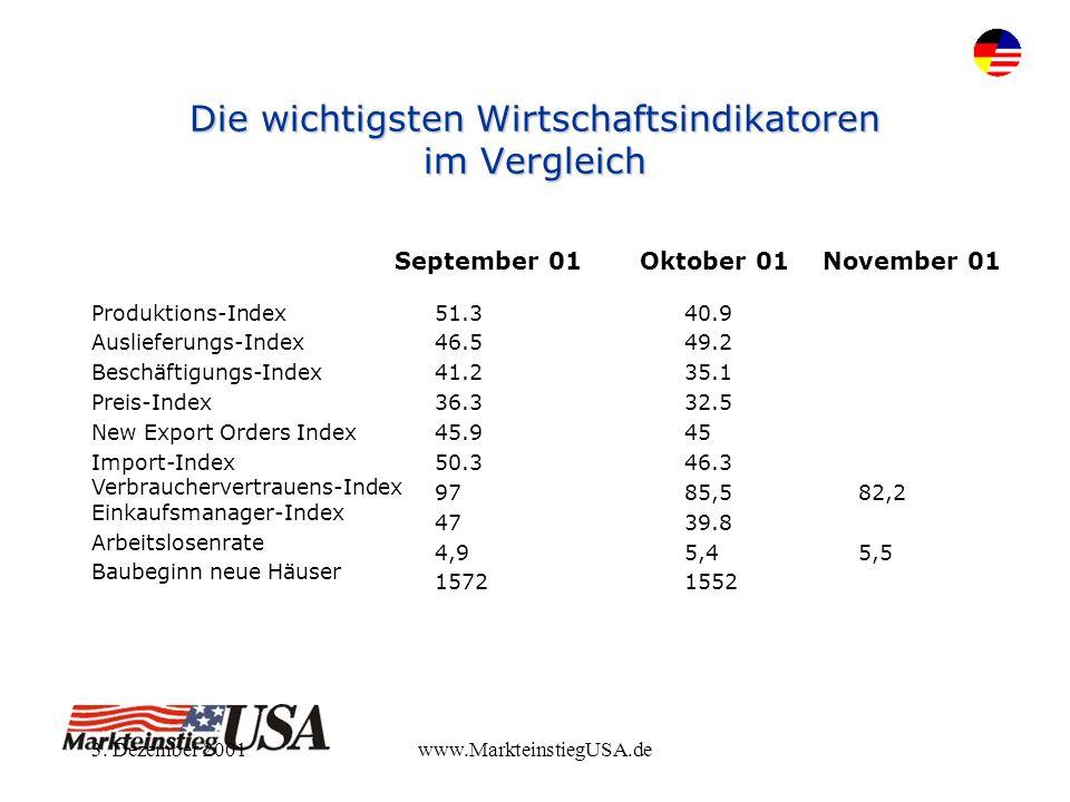 3. Dezember 2001www.MarkteinstiegUSA.de Die wichtigsten Wirtschaftsindikatoren im Vergleich 40.9 49.2 35.1 32.5 45 46.3 85,5 39.8 5,4 1552 51.3 46.5 4