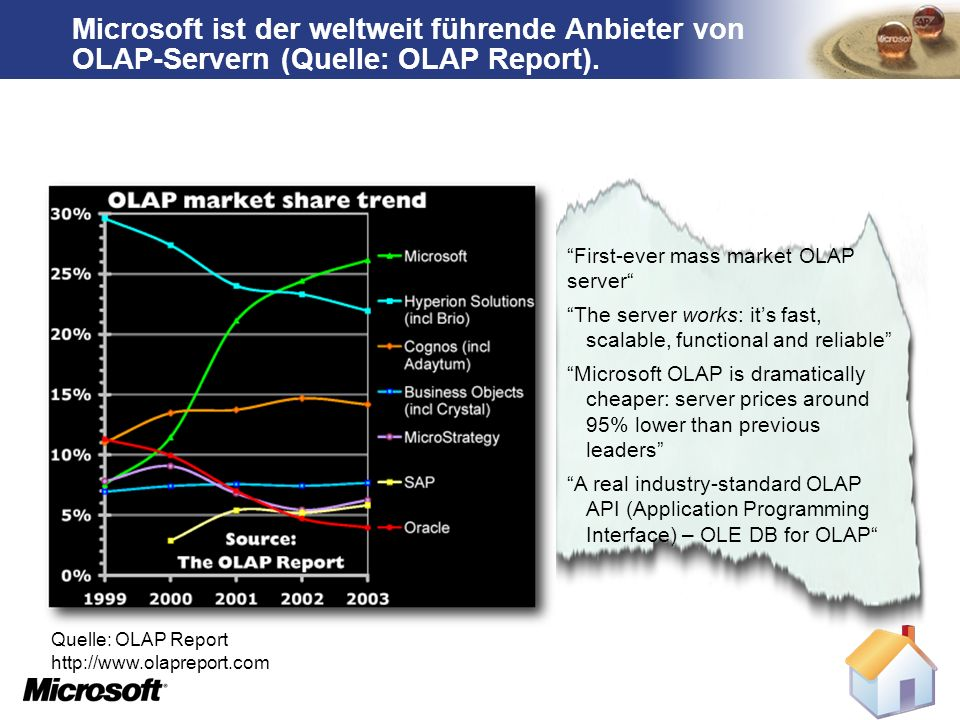 TM First-ever mass market OLAP server The server works: its fast, scalable, functional and reliable Microsoft OLAP is dramatically cheaper: server prices around 95% lower than previous leaders A real industry-standard OLAP API (Application Programming Interface) – OLE DB for OLAP Microsoft ist der weltweit führende Anbieter von OLAP-Servern (Quelle: OLAP Report).