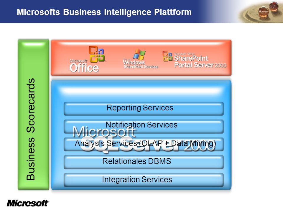 TM Microsofts Business Intelligence Plattform Business Scorecards Integration Services Relationales DBMS Analysis Services (OLAP + Data Mining) Report