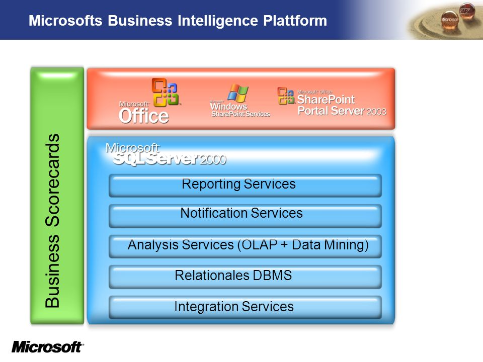 TM Microsofts Business Intelligence Plattform Business Scorecards Integration Services Relationales DBMS Analysis Services (OLAP + Data Mining) Reporting Services Notification Services