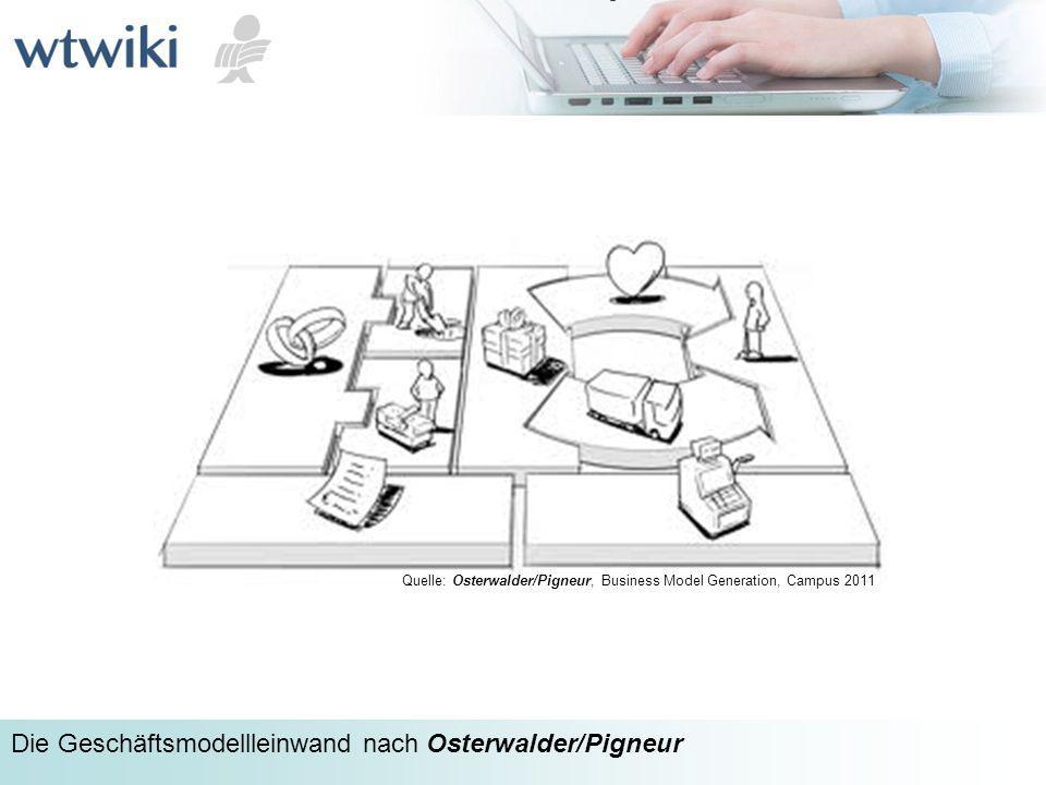 Quelle: Osterwalder/Pigneur, Business Model Generation, Campus 2011 wtwiki Die Geschäftsmodellleinwand nach Osterwalder/Pigneur
