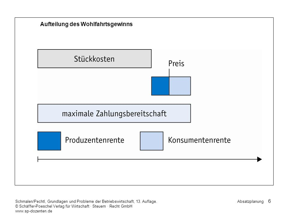 7 Schmalen/Pechtl, Grundlagen und Probleme der Betriebswirtschaft, 13.