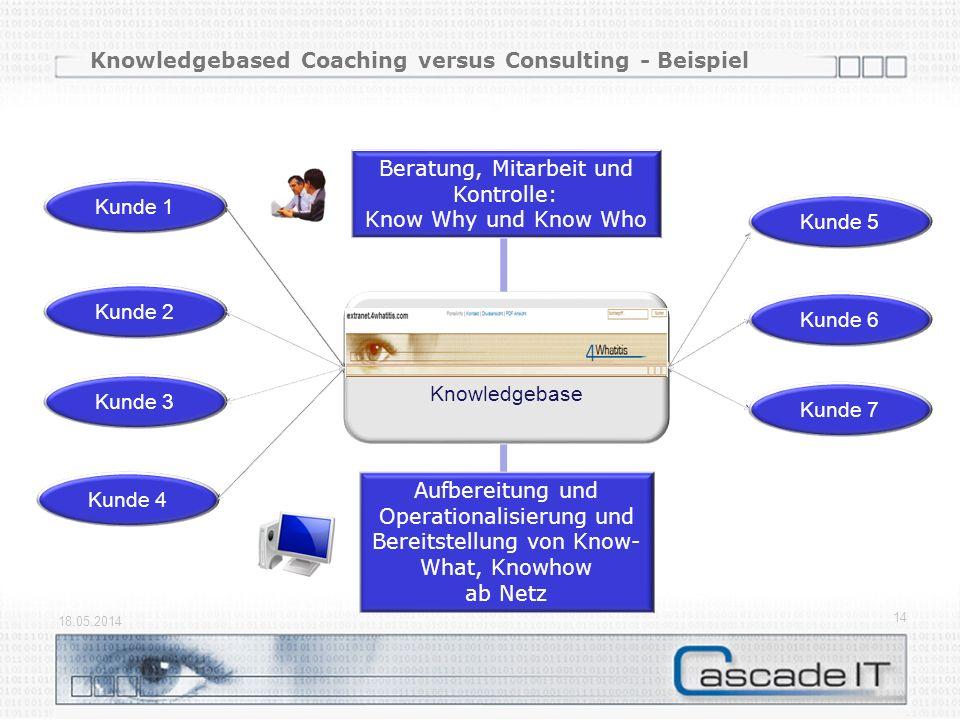 Knowledgebased Coaching versus Consulting - Beispiel 18.05.2014 14 Knowledgebase Kunde 1 Kunde 2 Kunde 3 Kunde 4 Kunde 5 Kunde 6 Kunde 7 Aufbereitung und Operationalisierung und Bereitstellung von Know- What, Knowhow ab Netz Beratung, Mitarbeit und Kontrolle: Know Why und Know Who