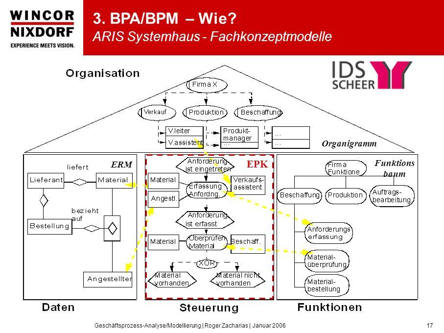 Geschäftsprozess-Analyse/Modellierung | Roger Zacharias | Januar 200617 3.