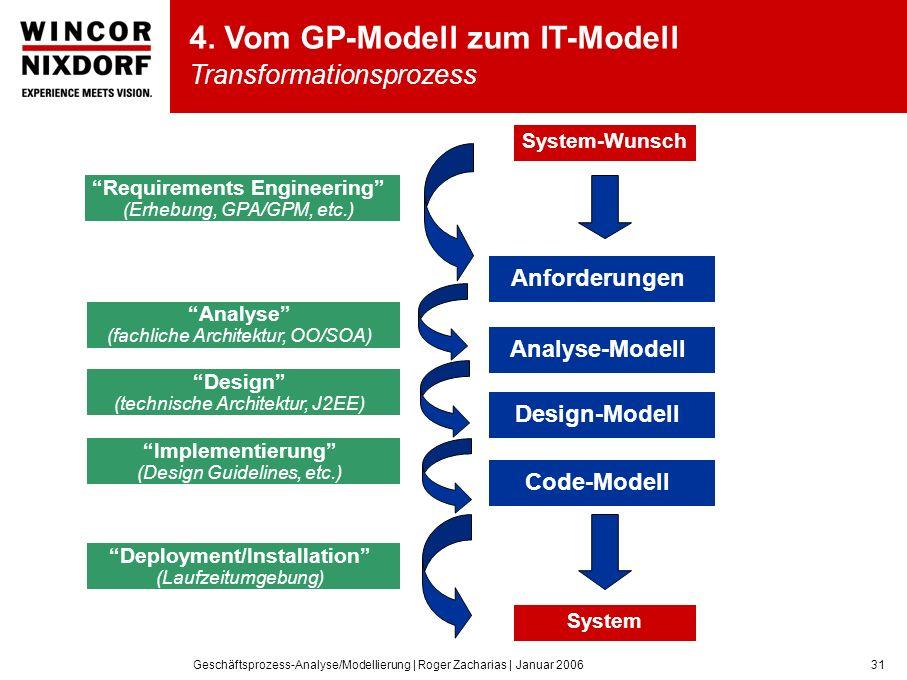 Geschäftsprozess-Analyse/Modellierung | Roger Zacharias | Januar 200631 System Anforderungen System-Wunsch Analyse-Modell Design-Modell Code-Modell Requirements Engineering (Erhebung, GPA/GPM, etc.) Analyse (fachliche Architektur, OO/SOA) Design (technische Architektur, J2EE) Implementierung (Design Guidelines, etc.) Deployment/Installation (Laufzeitumgebung) 4.