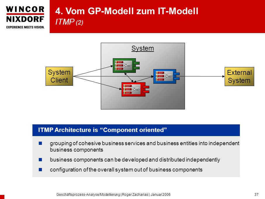 Geschäftsprozess-Analyse/Modellierung | Roger Zacharias | Januar 200637 System Client External System grouping of cohesive business services and business entities into independent business components business components can be developed and distributed independently configuration of the overall system out of business components ITMP Architecture is Component oriented 4.
