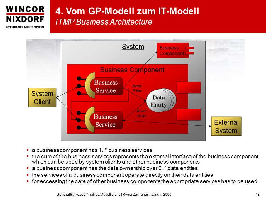Geschäftsprozess-Analyse/Modellierung | Roger Zacharias | Januar 200648 a business component has 1..* business services the sum of the business services represents the external interface of the business component, which can be used by system clients and other business components a business component has the data ownership over 0..* data entities the services of a business component operate directly on their data entities for accessing the data of other business components the appropriate services has to be used 4.