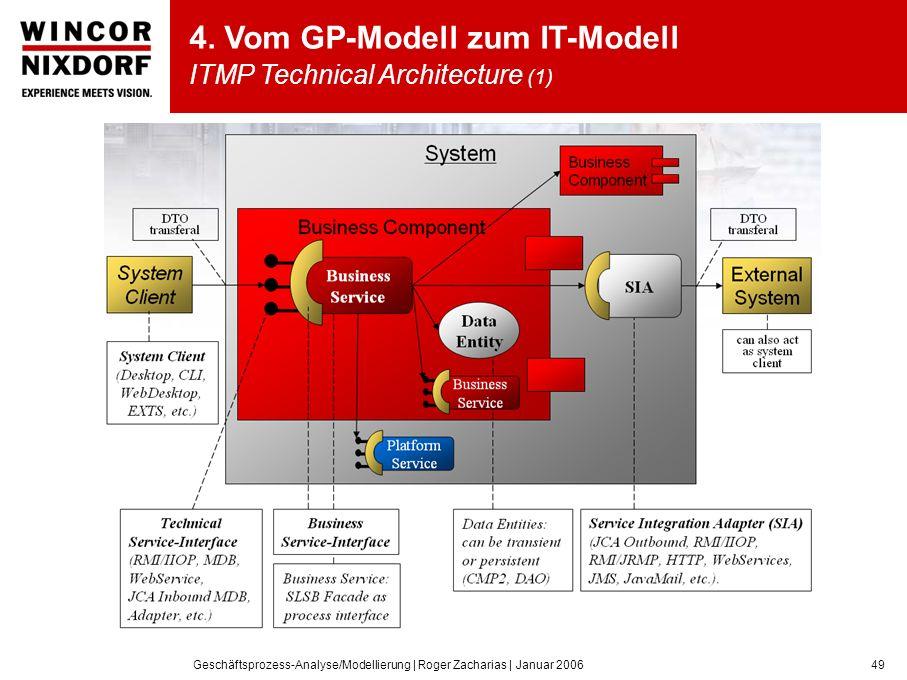Geschäftsprozess-Analyse/Modellierung | Roger Zacharias | Januar 200649 4.
