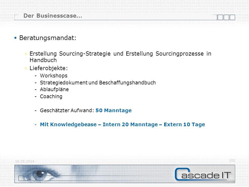 Der Businesscase… Beratungsmandat: Erstellung Sourcing-Strategie und Erstellung Sourcingprozesse in Handbuch Lieferobjekte: -Workshops -Strategiedokum