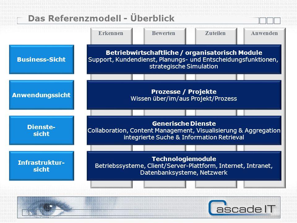 Das Referenzmodell - Überblick Betriebwirtschaftliche / organisatorisch Module Support, Kundendienst, Planungs- und Entscheidungsfunktionen, strategische Simulation Prozesse / Projekte Wissen über/im/aus Projekt/Prozess Generische Dienste Collaboration, Content Management, Visualisierung & Aggregation integrierte Suche & Information Retrieval Technologiemodule Betriebssysteme, Client/Server-Plattform, Internet, Intranet, Datenbanksysteme, Netzwerk Business-Sicht Anwendungssicht Dienste- sicht Infrastruktur- sicht ErkennenBewertenZuteilenAnwenden
