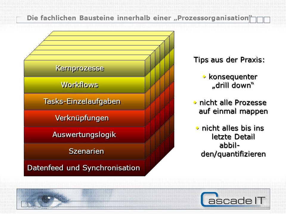 Datenfeed und Synchronisation Szenarien Auswertungslogik Verknüpfungen Tasks-Einzelaufgaben Workflows Kernprozesse Tips aus der Praxis: Tips aus der P