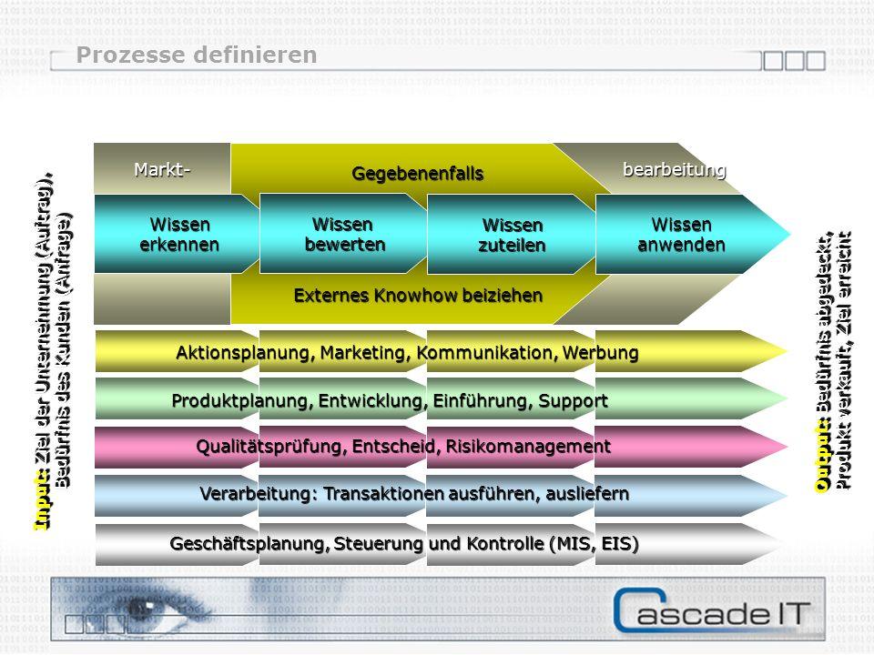 Input: Ziel der Unternehmung (Auftrag), Bedürfnis des Kunden (Anfrage) Input: Ziel der Unternehmung (Auftrag), Bedürfnis des Kunden (Anfrage) Qualität