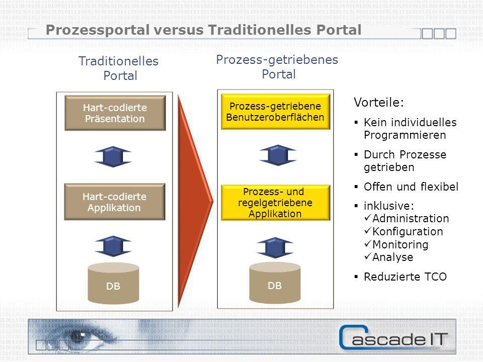 Prozessportal versus Traditionelles Portal Hart-codierte Applikation DB Hart-codierte Präsentation DB Vorteile: Kein individuelles Programmieren Durch