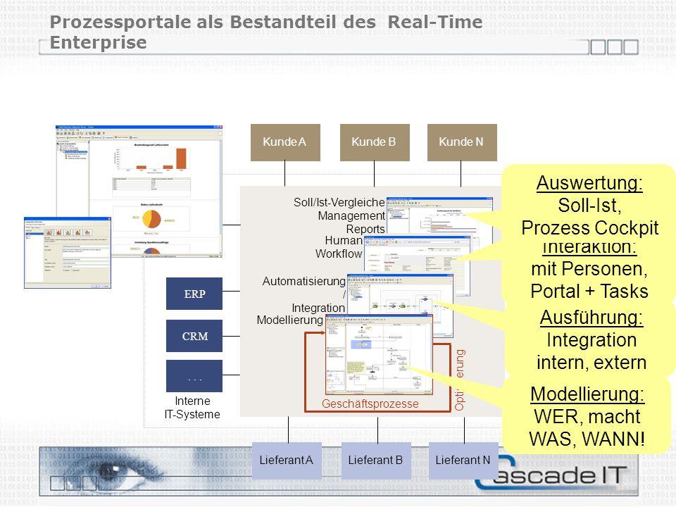 Prozessportale als Bestandteil des Real-Time Enterprise Lieferant A Soll/Ist-Vergleiche Management Reports Human Workflow Automatisierung / Integratio