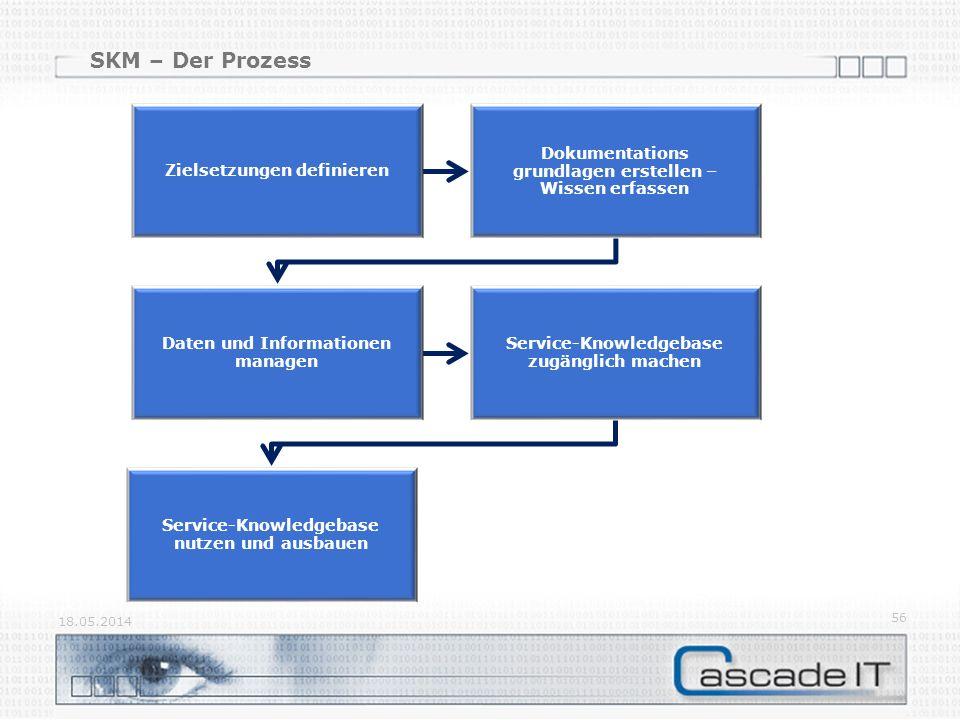SKM – Der Prozess 18.05.2014 56 Zielsetzungen definieren Dokumentations grundlagen erstellen – Wissen erfassen Daten und Informationen managen Service-Knowledgebase zugänglich machen Service-Knowledgebase nutzen und ausbauen