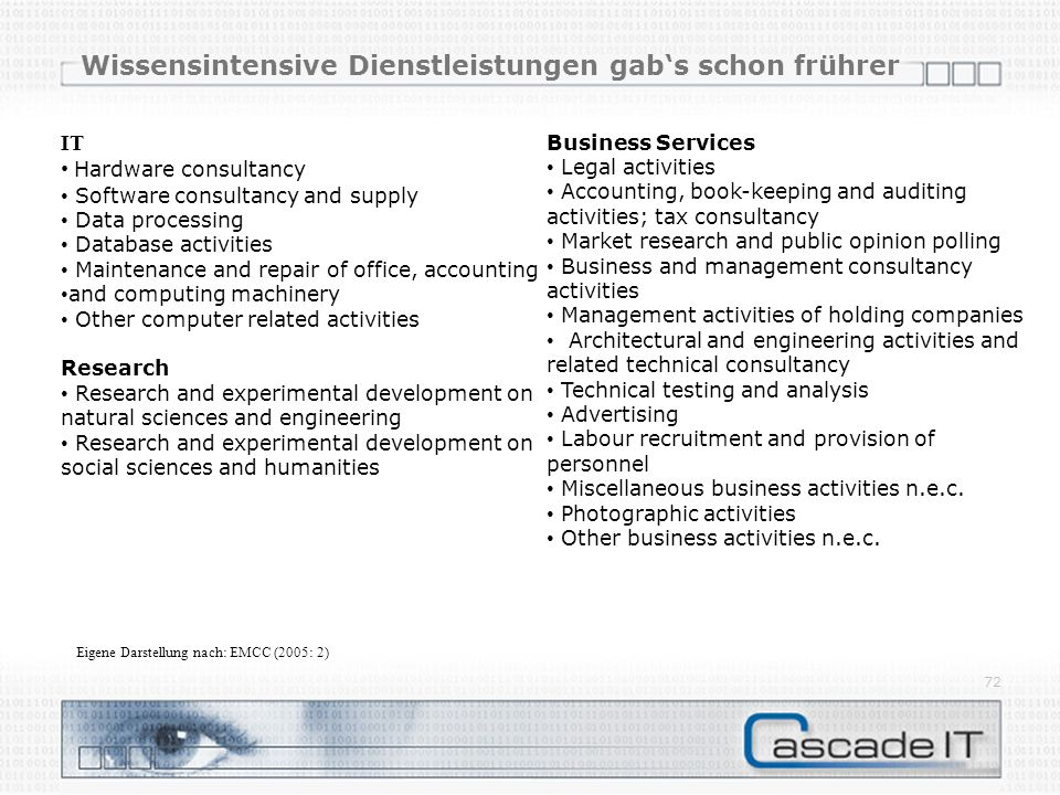 Wissensintensive Dienstleistungen gabs schon frührer 72 Eigene Darstellung nach: EMCC (2005: 2) IT Hardware consultancy Software consultancy and supply Data processing Database activities Maintenance and repair of office, accounting and computing machinery Other computer related activities Research Research and experimental development on natural sciences and engineering Research and experimental development on social sciences and humanities Business Services Legal activities Accounting, book-keeping and auditing activities; tax consultancy Market research and public opinion polling Business and management consultancy activities Management activities of holding companies Architectural and engineering activities and related technical consultancy Technical testing and analysis Advertising Labour recruitment and provision of personnel Miscellaneous business activities n.e.c.