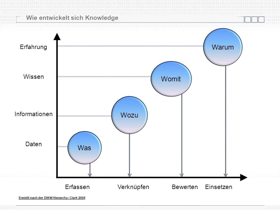Womit Wozu Prasad L1IntroIR 8 Erfassen Verknüpfen Bewerten Einsetzen Erfahrung Wissen Informationen Daten Erstellt nach der DIKW Hierarchy: Clark 2004 Was Warum Wie entwickelt sich Knowledge