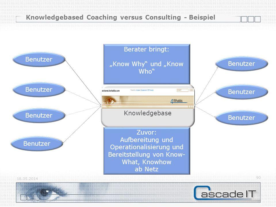 Knowledgebased Coaching versus Consulting - Beispiel 18.05.2014 90 Knowledgebase Benutzer Zuvor: Aufbereitung und Operationalisierung und Bereitstellung von Know- What, Knowhow ab Netz Berater bringt: Know Why und Know Who