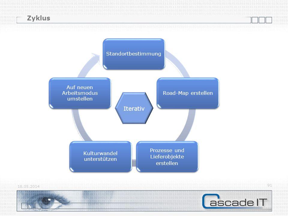 Zyklus 18.05.2014 91 StandortbestimmungRoad-Map erstellen Prozesse und Lieferobjekte erstellen Kulturwandel unterstützen Auf neuen Arbeitsmodus umstellen Iterativ