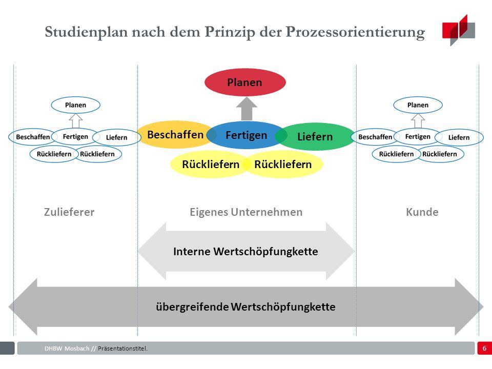 6 Studienplan nach dem Prinzip der Prozessorientierung DHBW Mosbach // Präsentationstitel.