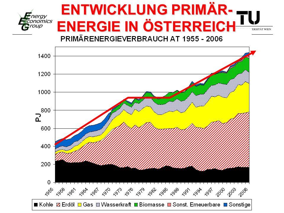 ENTWICKLUNG PRIMÄR- ENERGIE IN ÖSTERREICH