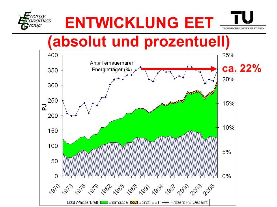 ENTWICKLUNG EET (absolut und prozentuell) ca. 22%