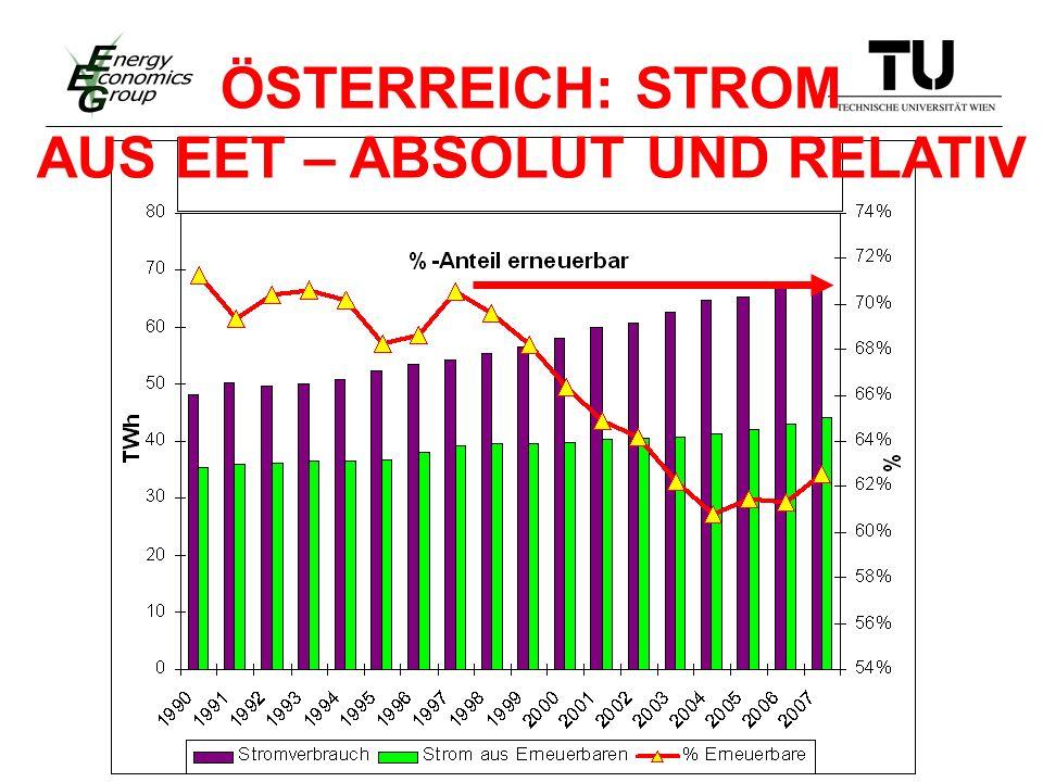 400 PJ 2006 Szenarien 2030 … Gesamter Heizenergieverbrauch… Erneuerbare Anstieg EET Business-as-usual Szenario Thermisches Effizienz-Szenario 40% vs 75%.
