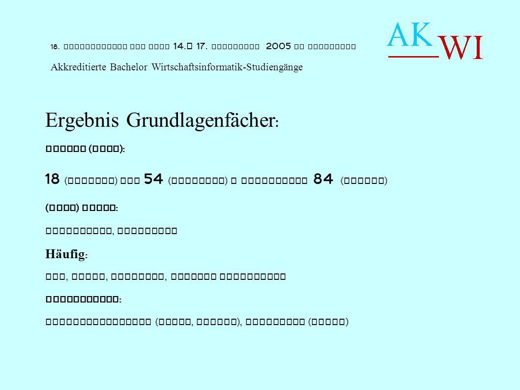 Ergebnis Grundlagenfächer : Umfang ( ECTS ): 18 ( W-haven ) bis 54 ( Hannover ) - Sonderfall 84 ( Zittau ) ( Fast ) immer : Mathematik, Statistik Häufig : VWL, Recht, Englisch, Diverse SoftSkills Interessant : Sprachenvielfalt ( Trier, Zittau ), Planspiel ( Wedel ) 18.