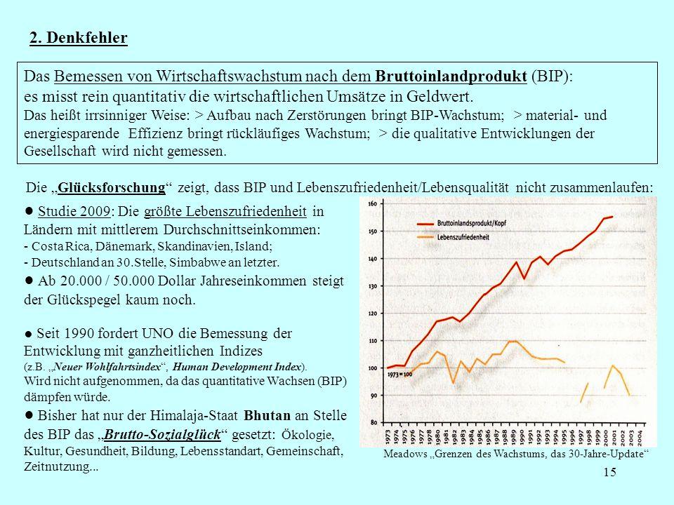 15 2. Denkfehler Das Bemessen von Wirtschaftswachstum nach dem Bruttoinlandprodukt (BIP): es misst rein quantitativ die wirtschaftlichen Umsätze in Ge