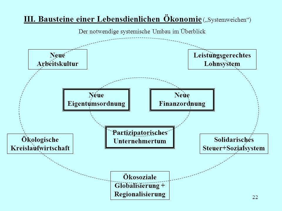 22 III. Bausteine einer Lebensdienlichen Ökonomie (Systemweichen) Der notwendige systemische Umbau im Überblick Neue Eigentumsordnung Neue Finanzordnu