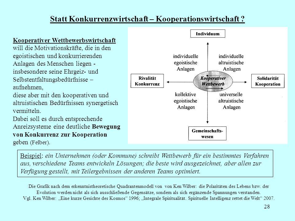 28 Statt Konkurrenzwirtschaft – Kooperationswirtschaft ? Kooperativer Wettbewerbswirtschaft will die Motivationskräfte, die in den egoistischen und ko