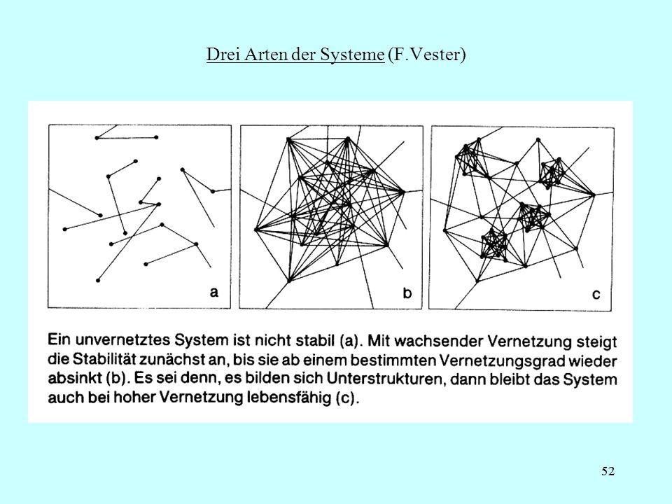 52 Drei Arten der Systeme (F.Vester)
