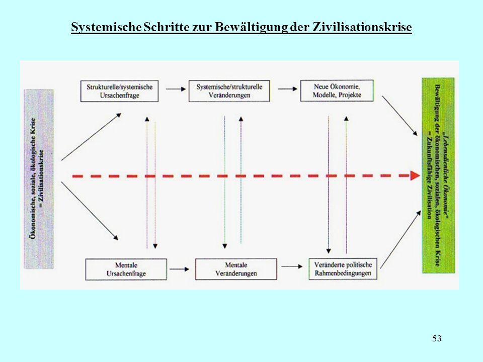 53 Systemische Schritte zur Bewältigung der Zivilisationskrise
