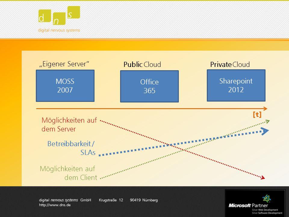 digital nervous systems GmbH Krugstraße 12 90419 Nürnberg http://www.dns.de Motivation sich mit der Client-seitigen Entwicklung zu beschäftigen: Wegen Betreibbarkeit eingeschränkte Entwicklungs- Möglichkeiten (Sandbox, keine TimerJobs,…) Wachsende Anzahl von öffentlichen Services, die integriert werden sollen (Facebook, Google Maps/Docs,..) Veränderte Geschäftsmodelle, die sich auch auf die IT- Architektur (Wo wird welcher Code ausgeführt?) auswirken
