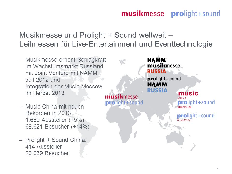 10 Musikmesse und Prolight + Sound weltweit – Leitmessen für Live-Entertainment und Eventtechnologie –Musikmesse erhöht Schlagkraft im Wachstumsmarkt Russland mit Joint Venture mit NAMM seit 2012 und Integration der Music Moscow im Herbst 2013 –Music China mit neuen Rekorden in 2013: 1.680 Aussteller (+5%) 68.621 Besucher (+14%) –Prolight + Sound China: 414 Aussteller 20.039 Besucher