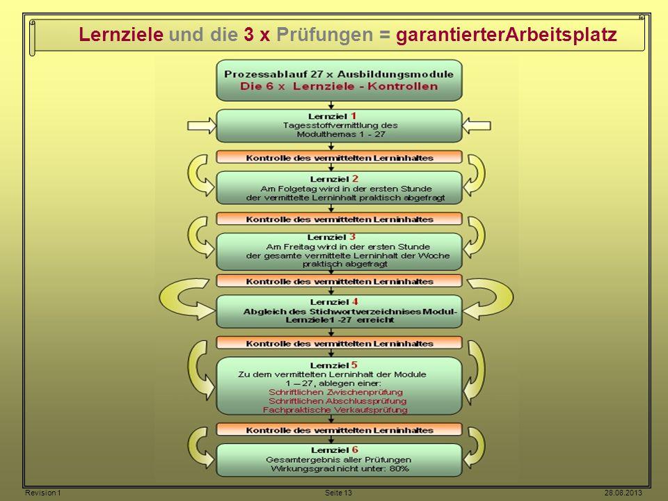 Lernziele und die 3 x Prüfungen = garantierterArbeitsplatz Revision 1 Seite 13 28.08.2013