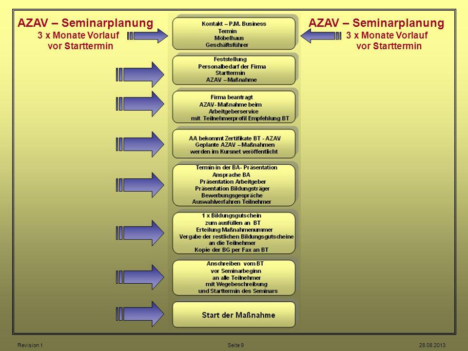 AZAV – Seminarplanung 3 x Monate Vorlauf vor Starttermin AZAV – Seminarplanung 3 x Monate Vorlauf vor Starttermin Revision 1 Seite 9 28.08.2013