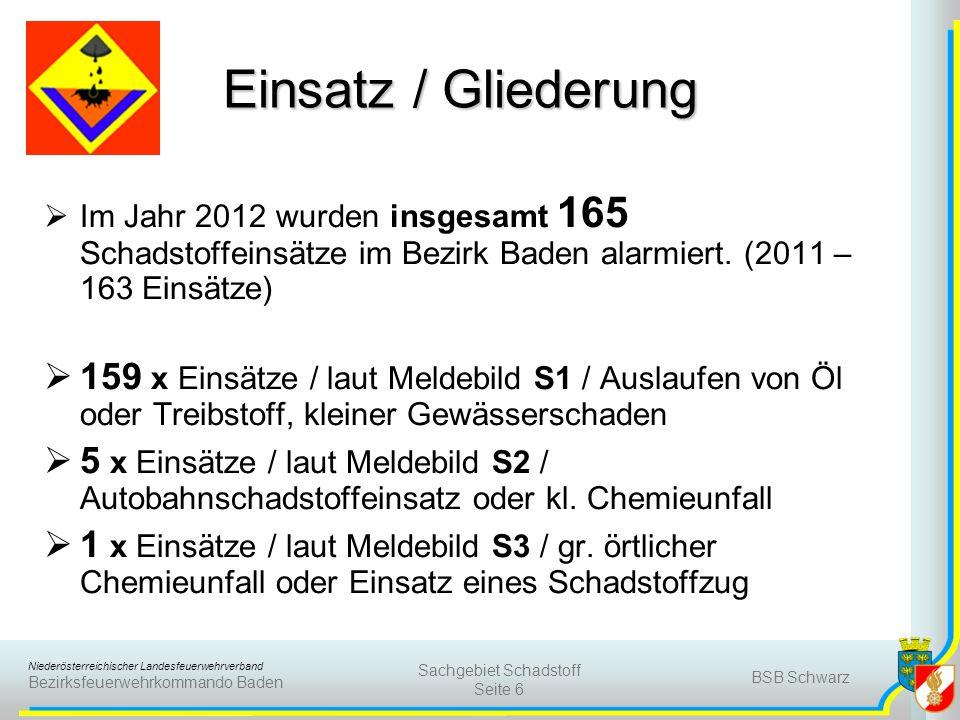 Niederösterreichischer Landesfeuerwehrverband Bezirksfeuerwehrkommando Baden BSB Schwarz Sachgebiet Schadstoff Seite 6 Einsatz / Gliederung Im Jahr 2012 wurden insgesamt 165 Schadstoffeinsätze im Bezirk Baden alarmiert.