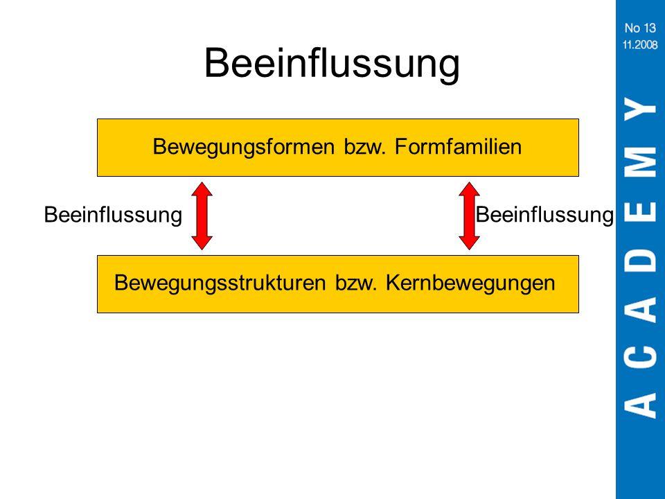 Bewegungsstrukturen bzw. Kernbewegungen Bewegungsformen bzw. Formfamilien Beeinflussung