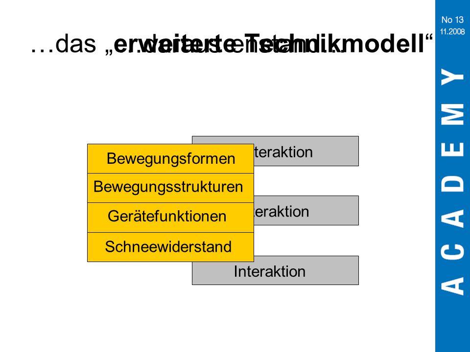 …das erweiterte Technikmodell Interaktion Schneewiderstand Gerätefunktionen Bewegungsstrukturen Bewegungsformen …daraus enstand…