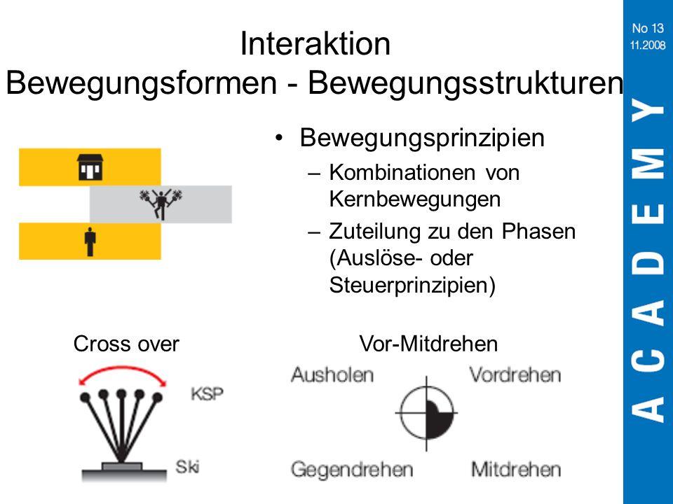 Interaktion Bewegungsformen - Bewegungsstrukturen Bewegungsprinzipien –Kombinationen von Kernbewegungen –Zuteilung zu den Phasen (Auslöse- oder Steuer