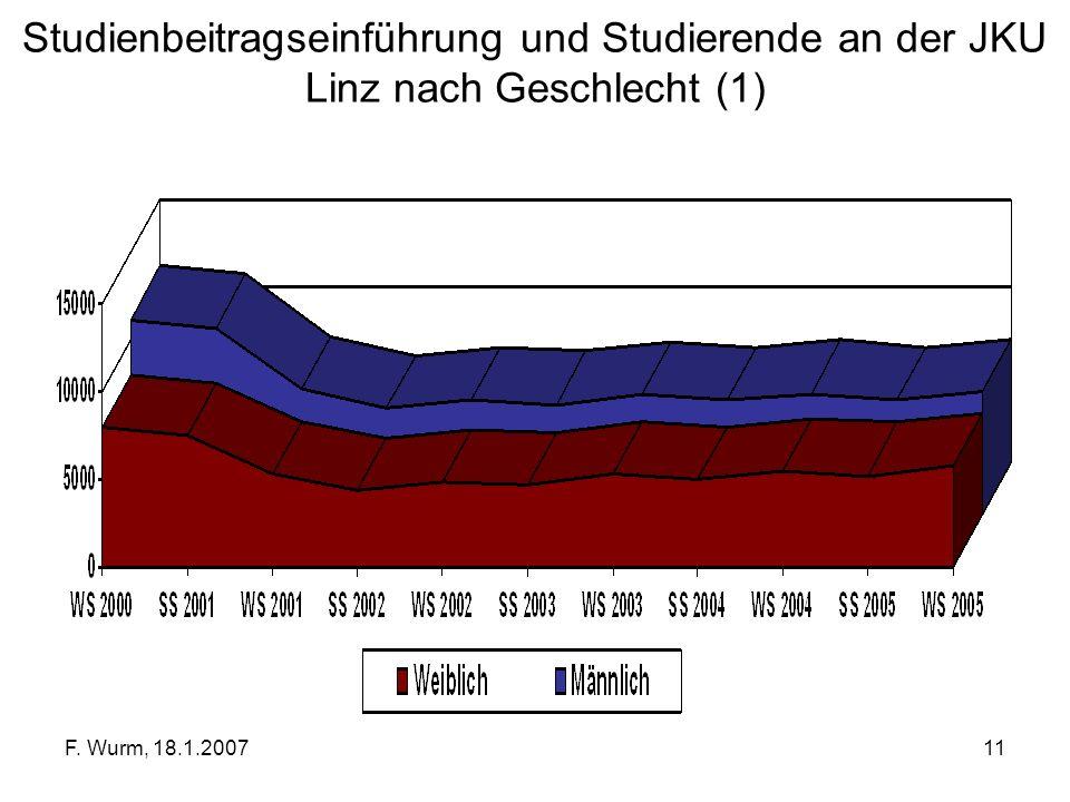 F. Wurm, 18.1.200711 Studienbeitragseinführung und Studierende an der JKU Linz nach Geschlecht (1)