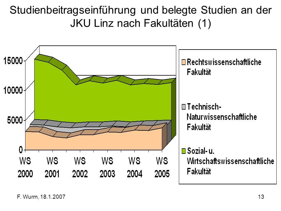 F. Wurm, 18.1.200713 Studienbeitragseinführung und belegte Studien an der JKU Linz nach Fakultäten (1)