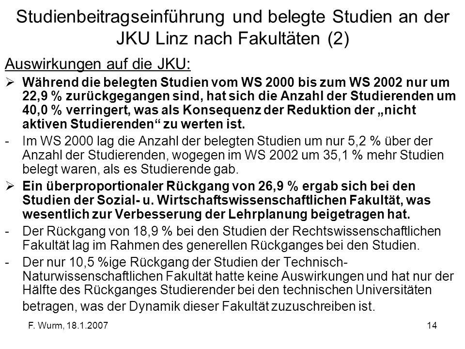 F. Wurm, 18.1.200714 Studienbeitragseinführung und belegte Studien an der JKU Linz nach Fakultäten (2) Auswirkungen auf die JKU: Während die belegten