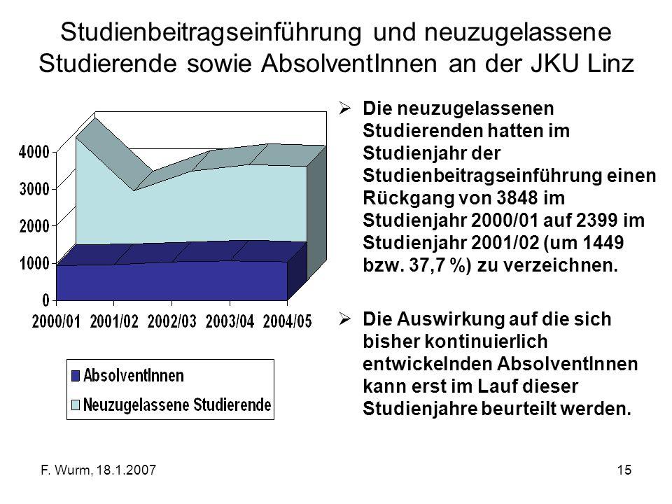 F. Wurm, 18.1.200715 Studienbeitragseinführung und neuzugelassene Studierende sowie AbsolventInnen an der JKU Linz Die neuzugelassenen Studierenden ha
