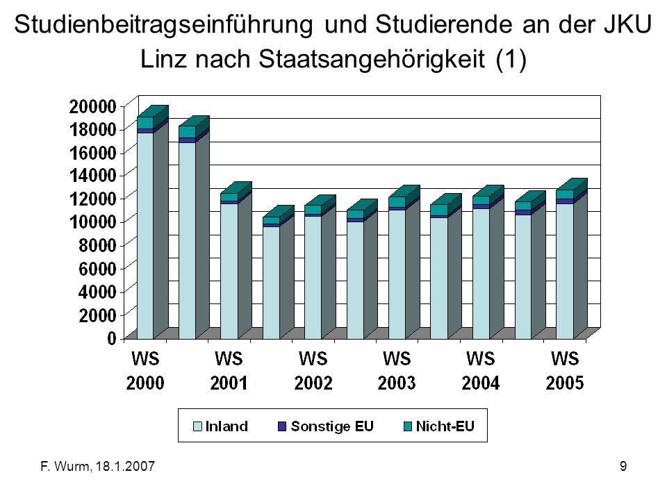 F. Wurm, 18.1.20079 Studienbeitragseinführung und Studierende an der JKU Linz nach Staatsangehörigkeit (1)