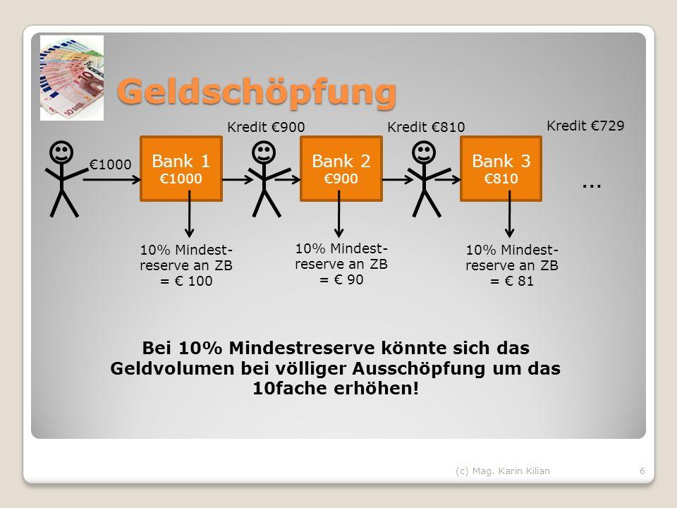 Geldschöpfung 6 1000 Bank 1 1000 10% Mindest- reserve an ZB = 100 Kredit 900 Bank 2 900 10% Mindest- reserve an ZB = 90 Bank 3 810 Kredit 810 10% Mind