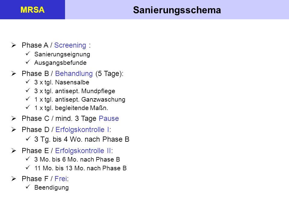 Sanierungsschema MRSA Phase A / Screening : Sanierungseignung Ausgangsbefunde Phase B / Behandlung (5 Tage): 3 x tgl. Nasensalbe 3 x tgl. antisept. Mu